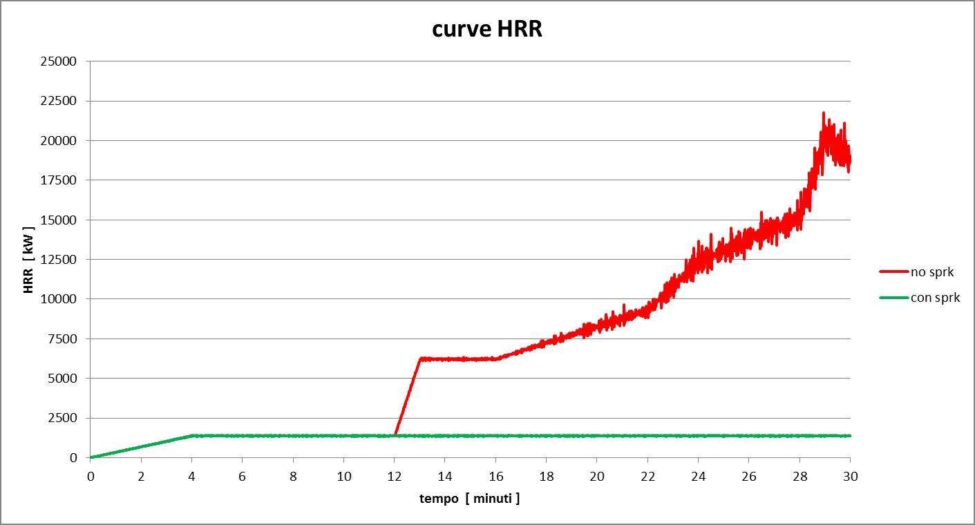 Figura 11. Grafico delle curve HRR dei due scenari in FDS