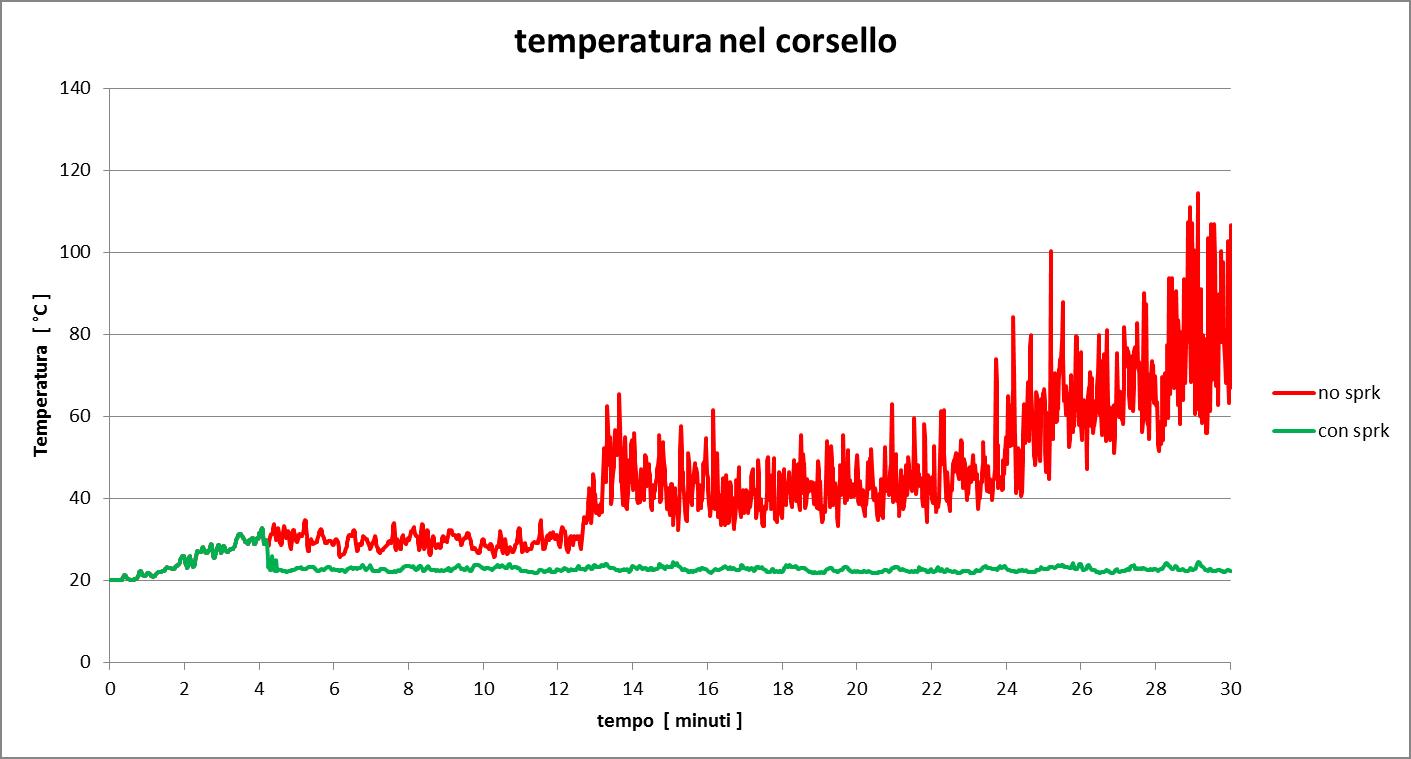 Figura 18. Grafico di confronto dei valori di temperatura registrati nel corsello