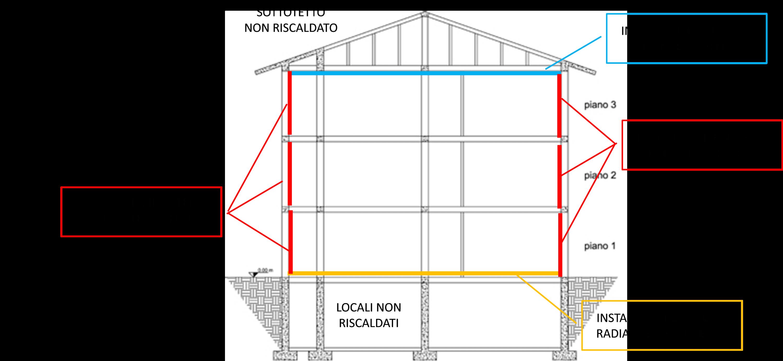 Figura 4. Esempi di installazione di sistemi radianti su strutture disperdenti
