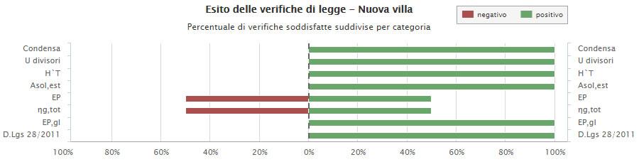 La finalità della relazione progettuale è quello di asseverare il rispetto degli obblighi vigenti secondo il D.M. 26 giugno 2015 e le normative regionali. Nel grafico si nota la percentuale di verifiche soddisfatte (in verde) e quelle sulle quali è ancora necessario intervenire (in rosso)