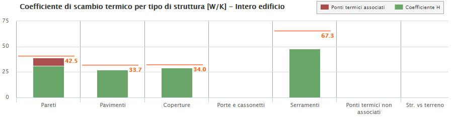 Il grafico mostra la distribuzione degli scambi termici per tipologia di struttura; in arancione il valore limite imposto dall'edificio di riferimento