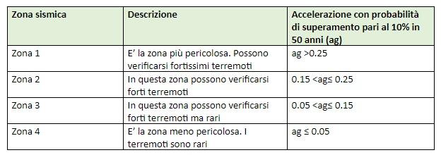 tabella_sismica_salomone