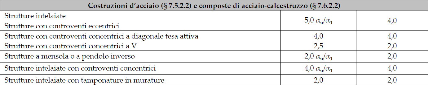 NTC18-tabella