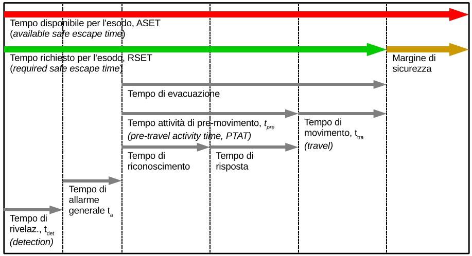 Illustrazione M.3-1. Confronto tra ASET ed RSET