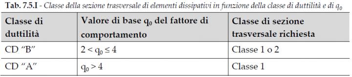 NTC18-tabella-7-5-1