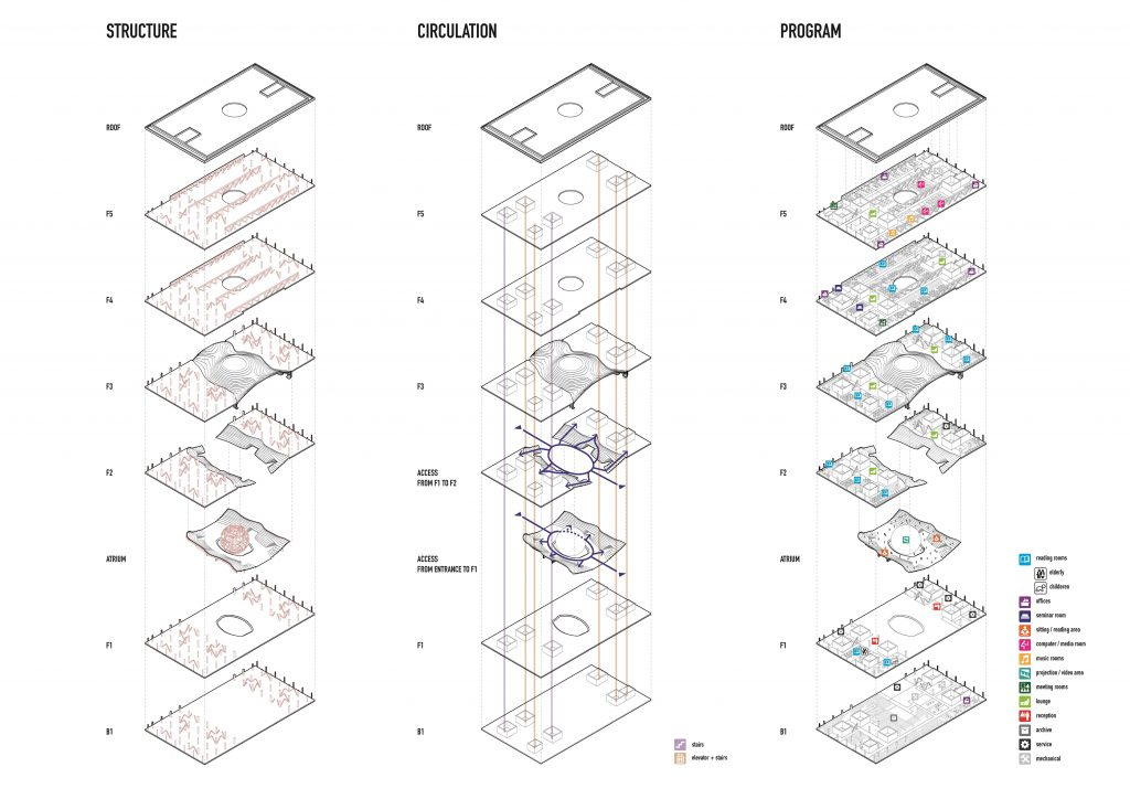 Tianjin Binhai Library - diagrammi strutturali circolazione e programma © MVRDV