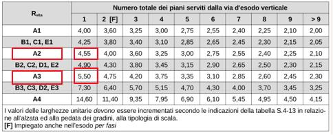 Tabella S.4-12