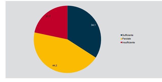 Copertura del fabbisogno finanziario delle statup (Fonte Startup Survey 2016)