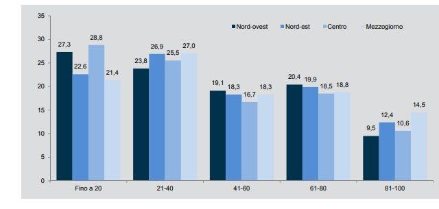Incidenza delle spese in R&S sul totale delle spese per ripartizione territoriale - Anno 2015 (Fonte Starup Survey 2016)