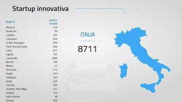 Startup Survey: ecco come si innova in Italia