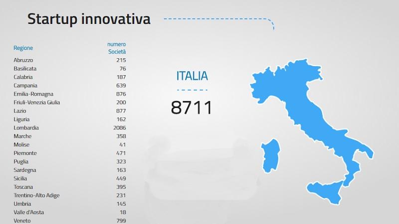 Quante startup ci sono in Italia? Lo dice il Mise