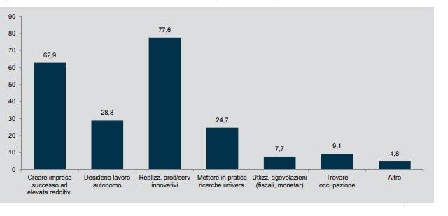 Quali sono le motivazioni per creare una startup? (Fonte Startup Survey 2016)
