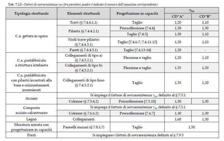Tab. 7.2.I - Fattori di sovraresistenza Rd (fra parentesi quadre è indicato il numero dell'equazione corrispondente)