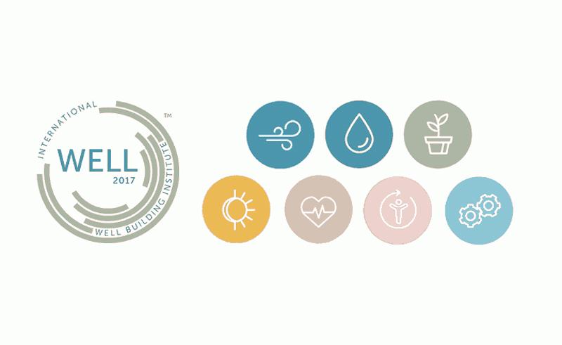 Le sette categorie di indagine della certificazione WELL.  Credits https://www.arthur-loyd-lyon.com/content/bien-etre-au-travail-certification-well-et-nouvelles-normesc