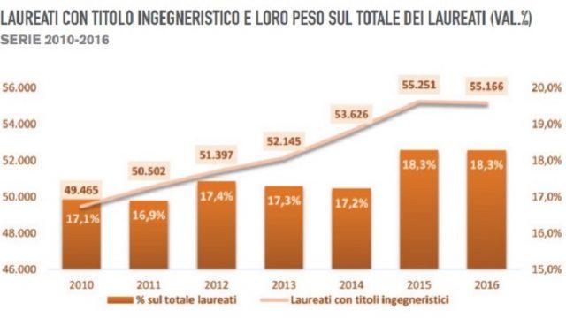 Percentuali dei laureati in discipline ingegneristiche (Fonte Centro Studi CNI)