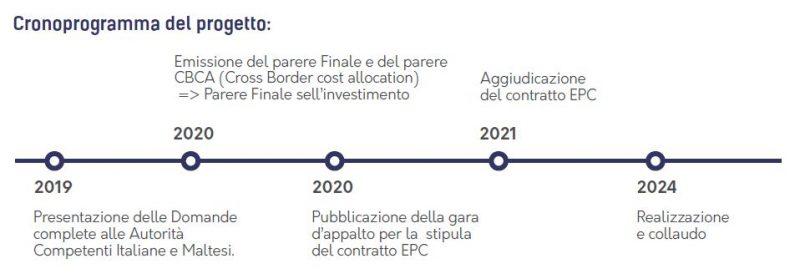 Cronoprogramma del Progetto Metanodotto Italia-Malta
