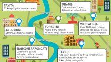 Rischio idrogeologico a Roma Capitale: 155 interventi per contrastarlo