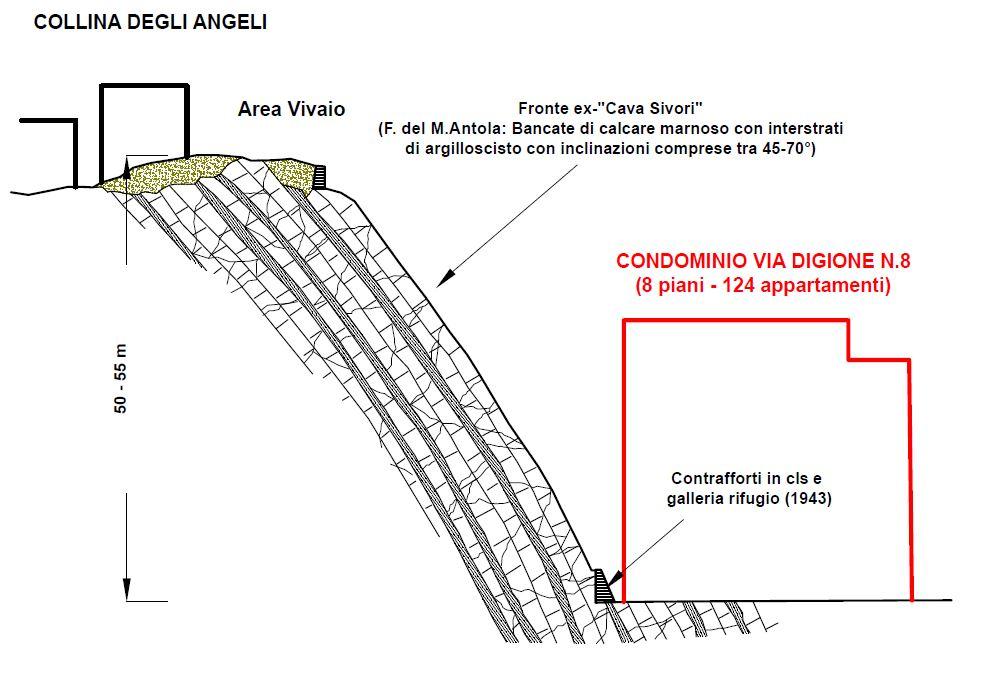 Figura 2 - Sezione A della Collina degli Angeli