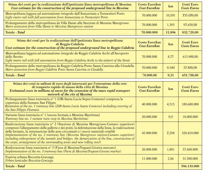 Figura 3 – Stima preliminare dei costi (Tabella n. 10, Ingegneria Ferroviaria - n. 2 - febbraio 2018 )