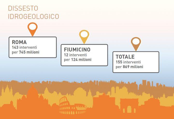 Interventi di mitigazione del rischio previsti a Roma