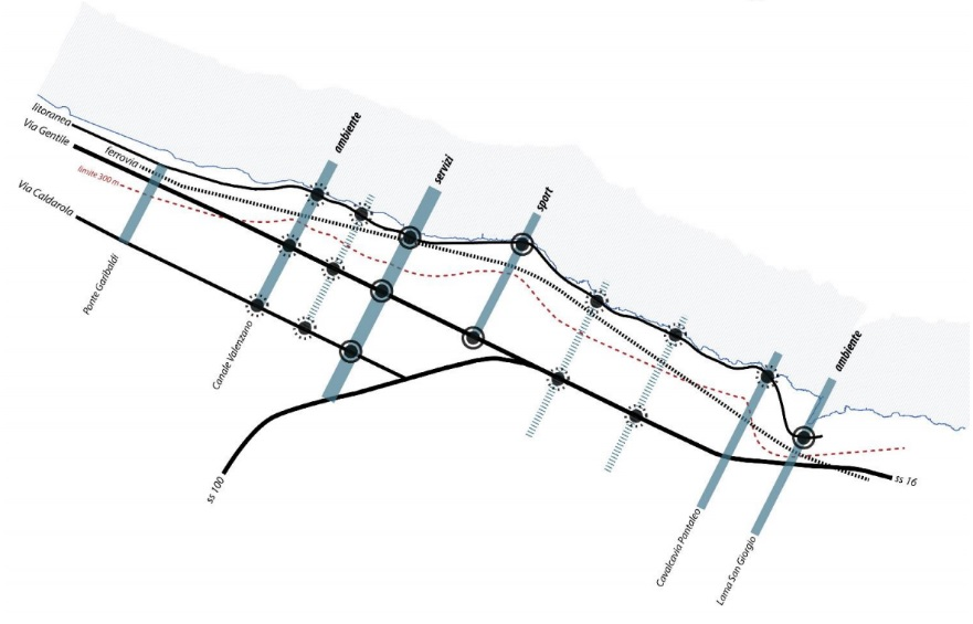Nodi e assi trasversali e longitudinali del concorso di idee Costasud