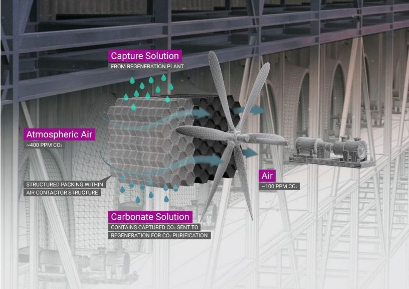 Capture solution - Carbon Engineering