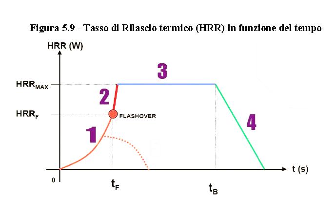 Figura 5.9
