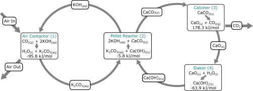 Processo chimico e termodinamico per l'estrazione di CO2 dall'atmosfera proposto dall'azienda canadese Carbon Engineering