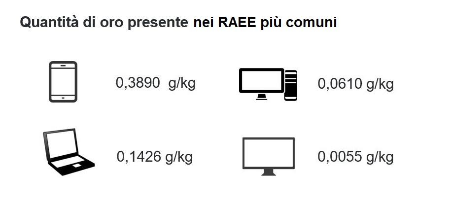principali RAEE e loro contenuto in oro - courtesy Re.me.te.