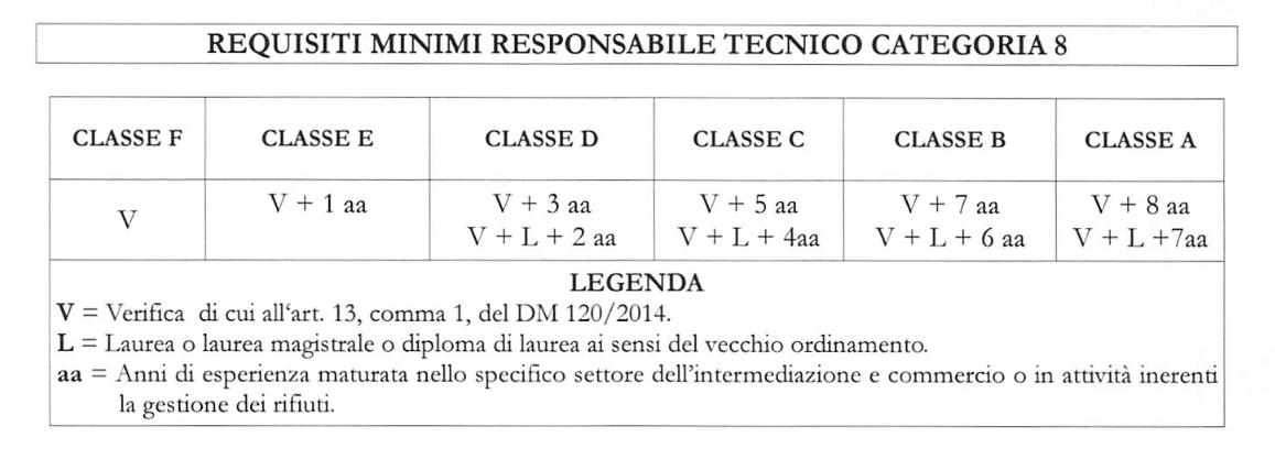 requisiti minimi responsabile tecnico categoria 8