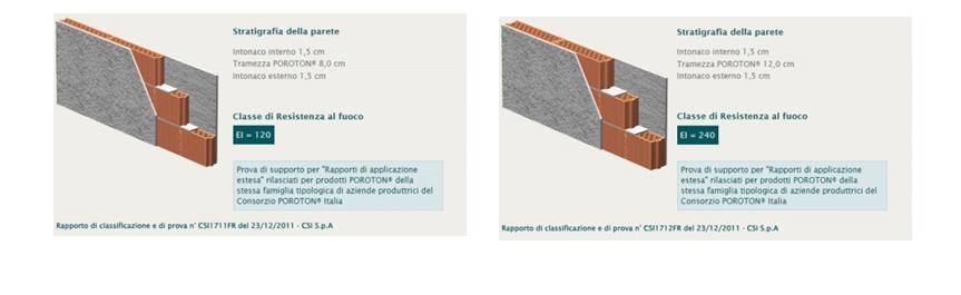 Fig. 4 - Classe di resistenza al fuoco della tramezzatura POROTON® sp.8cm (sx) e della tramezzatura POROTON® sp.12cm (dx).