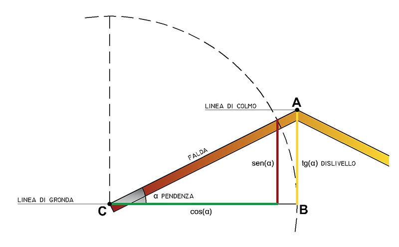 schema pendenza 2