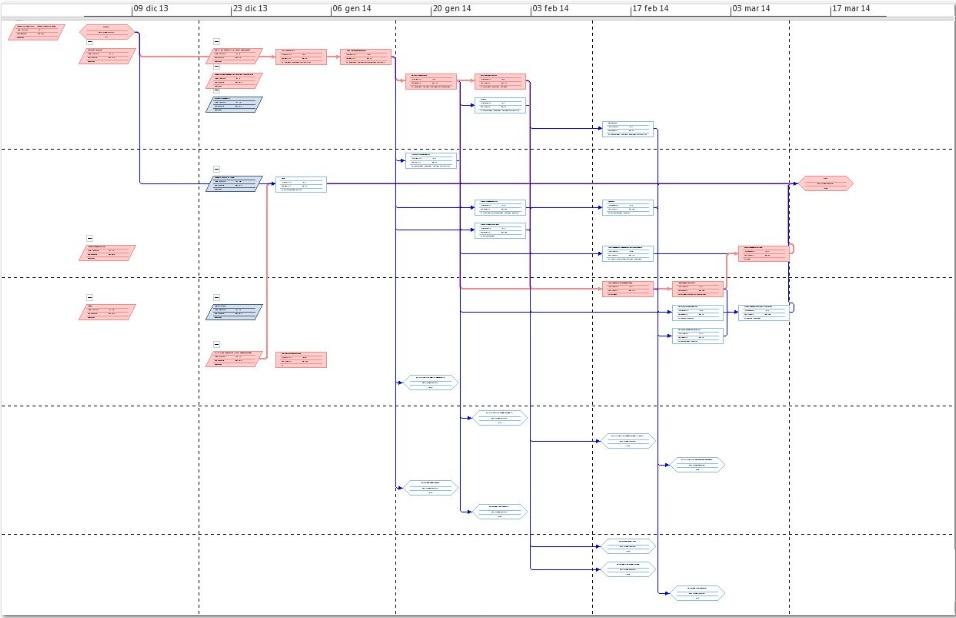 Esempio di un Network Diagram con evidenziazione percorso critico