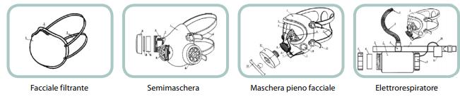 Es. Respiratori con filtri antipolvere