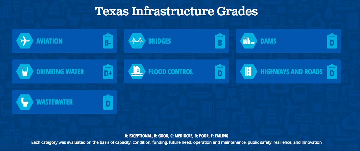 La valutazione delle infrastrutture per ogni Stato. Nell'immagine, quella del Texas.