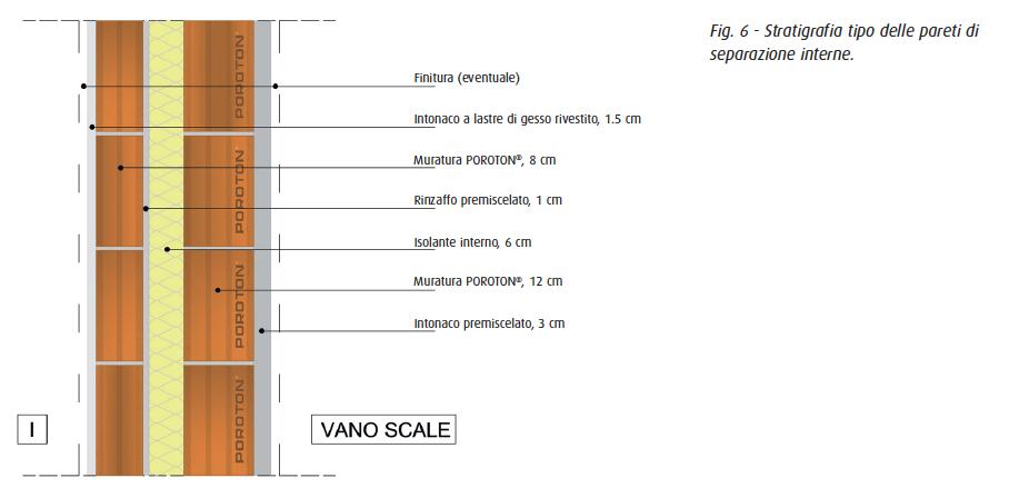 Stratigrafia tipo delle pareti di separazione interne