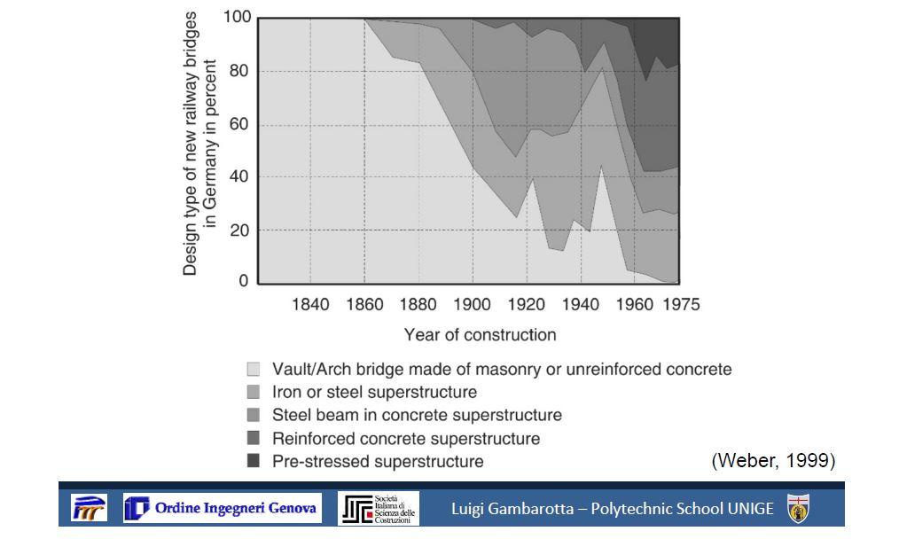 Figura 1 - Distribuzione tipologie di ponti ferroviari in Germania (presentazione prof. Gambarotta)