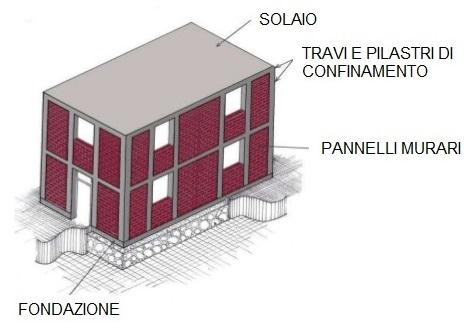 Esempio di muratura confinata (Fondazione Eucentre - Ing. Paolo. Morandi)