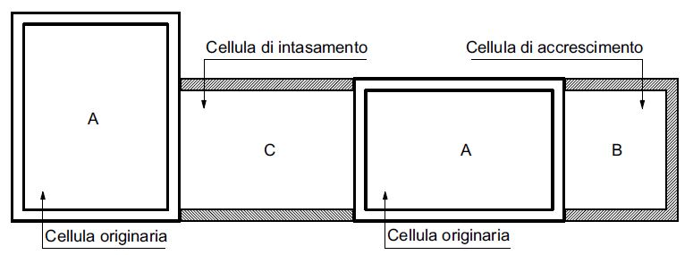 Figura 1 Modalità di accrescimento di un aggregato edilizio