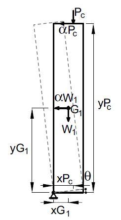 Figura 10 Schematizzazione del meccanismo di ribaltamento semplice