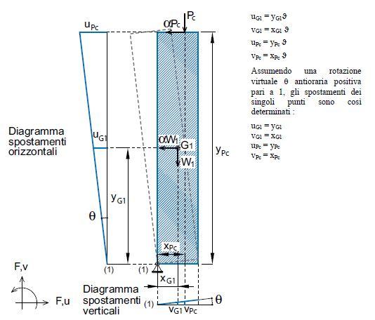 Figura 11 Schematizzazione della catena cinematica per il meccanismo di danno del ribaltamento semplice e calcolo degli spostamenti dei punti di applicazione delle forze agenti sul macroelemento