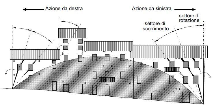 Figura 3 Scenario di danno per edifici in aggregato a schiera sottoposti ad azioni sismiche parallele alla facciata: per la porzione di parete sottesa dall'arco non esistono rischi di ribaltamento per effetto delle azioni complanari