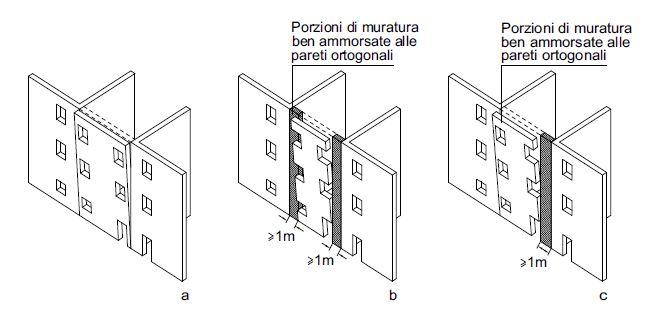 Figg. 5a-5b-5c Influenza della posizione delle aperture sulla geometria della porzione di parete coinvolta nel cinematismo di ribaltamento semplice
