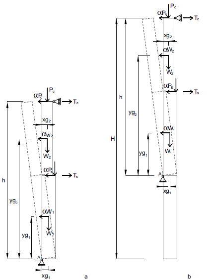 Figg. 6a-6b Schematizzazione del ribaltamento semplice di parete monolitica. a) Ribaltamento globale della parete; b) ribaltamento parziale della parete con formazione della cerniera cilindrica a una quota diversa dal piano campagna. (Ts e Tc sono gli eventuali tiri relativi alla presenza di presidi