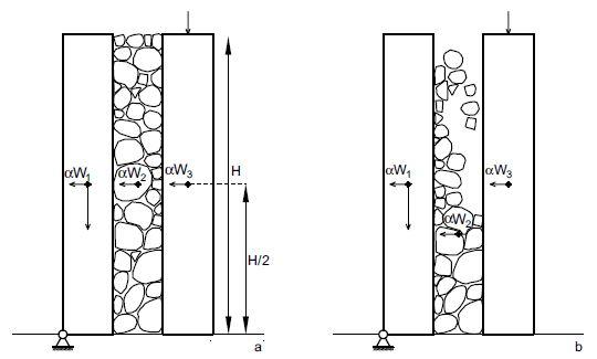 Figg. 9a-9b Muratura a sacco. Ipotesi della quota di applicazione del nucleo interno e della cortina interna