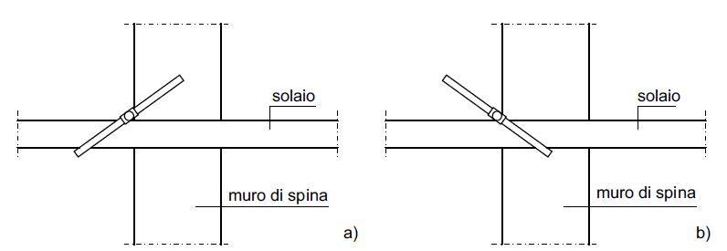 Fig.1 Schematizzazione della posa in opera del capochiave all'estremità dei tiranti in acciaio, al netto della muratura di facciata; a) soluzione consigliata; b) soluzione sconsigliata.