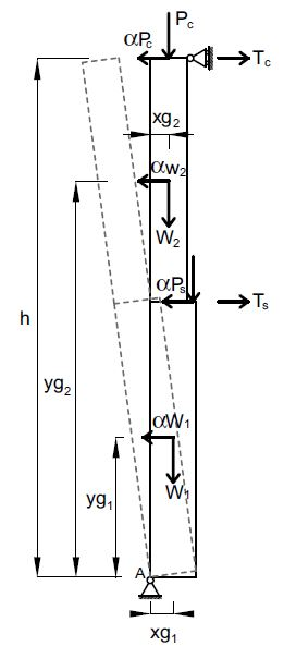 Fig. 2 Schematizzazione del ribaltamento semplice di parete monolitica. Ribaltamento globale della parete (Ts è l'eventuale tiro relativo alla presenza di presidi).