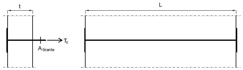 Fig. 3 Azione di trazione agente sulla catena; t è lo spessore del muro, L è la lunghezza del muro, Atirante è l'area della sezione del tirante.