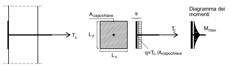 Fig. 6 Schematizzazione del sistema di ancoraggio a piastra quadrata; Tc è il carico concentrato in corrispondenza della catena; q = Tc/Acapochiave è il carico sulla superficie di contatto. Per il dimensionamento a flessione, il capochiave si schematizza come una trave.