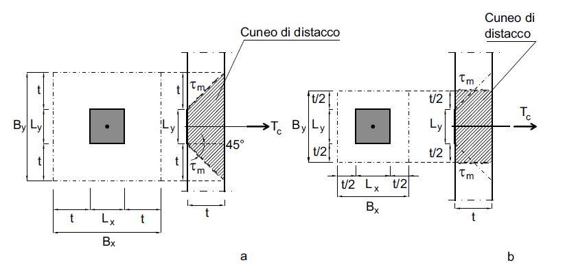 Fig. 9 a) Individuazione del concio di muratura nel meccanismo di rottura a punzonamento relativamente a un capochiave a piastra quadrata; b) semplificazione dello schema.